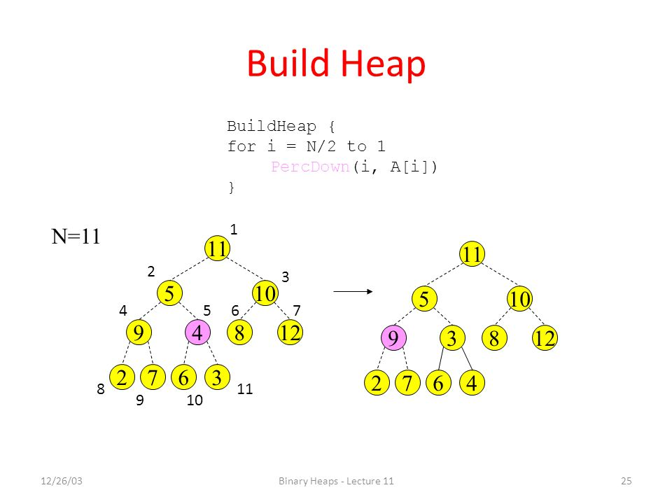 Build Heap BuildHeap { for i = N/2 to 1. PercDown(i, A[i]) } N=11. 1. 11. 11. 2. 3. 5. 10.